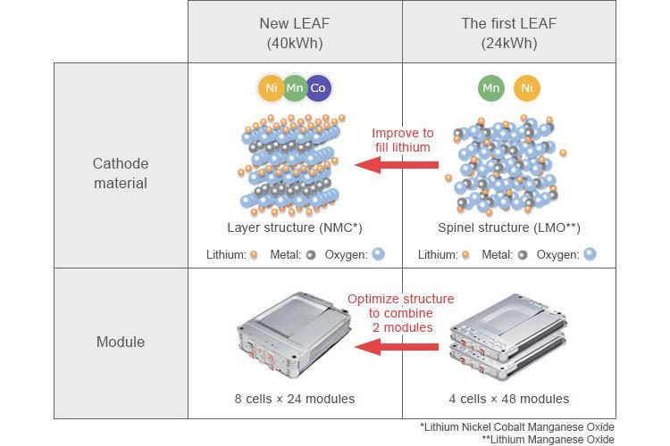 battery nissan leaf / باتری خودروی برقی نیسان لیف