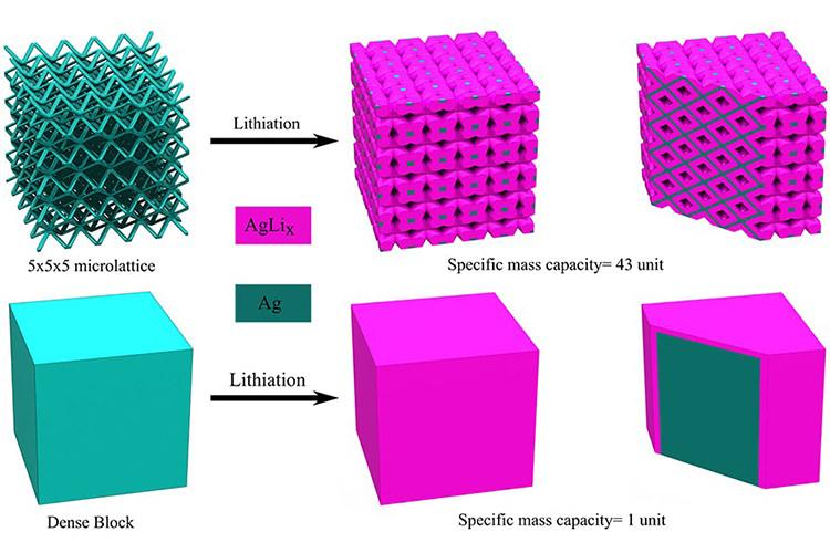 3D print lithium ion battery / باتری لیتیوم یون چاپ سهبعدی