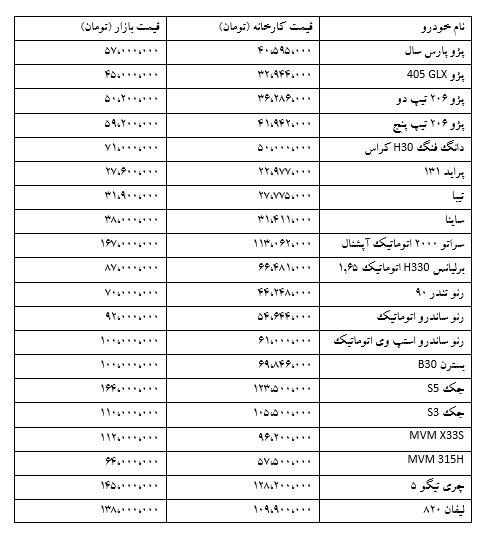 لیست قیمت خودروهای داخلی