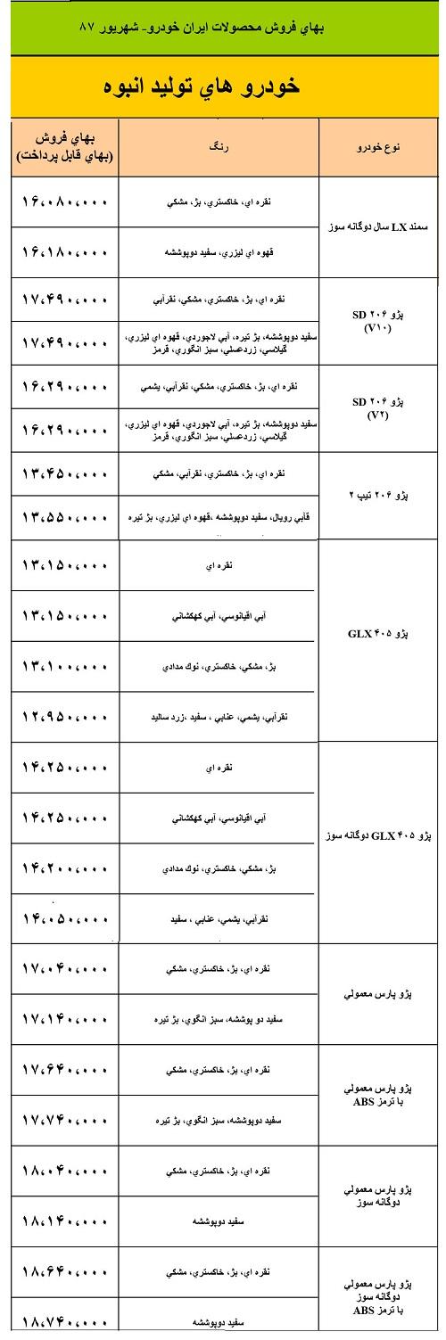 آیا می دانید قیمت محصولات ایران خودرو 10 سال پیش چقدر بود؟ + جدول