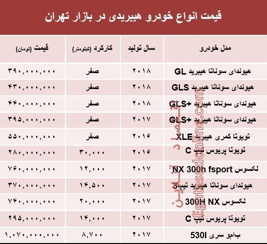 قیمت روز انواع خودروهای هیبریدی