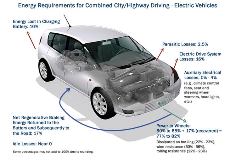 Electric Car / بازدهی انرژی خودروی برقی