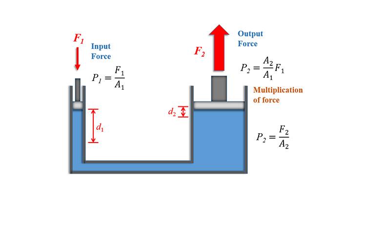 قانون پاسکال در هیدرولیک