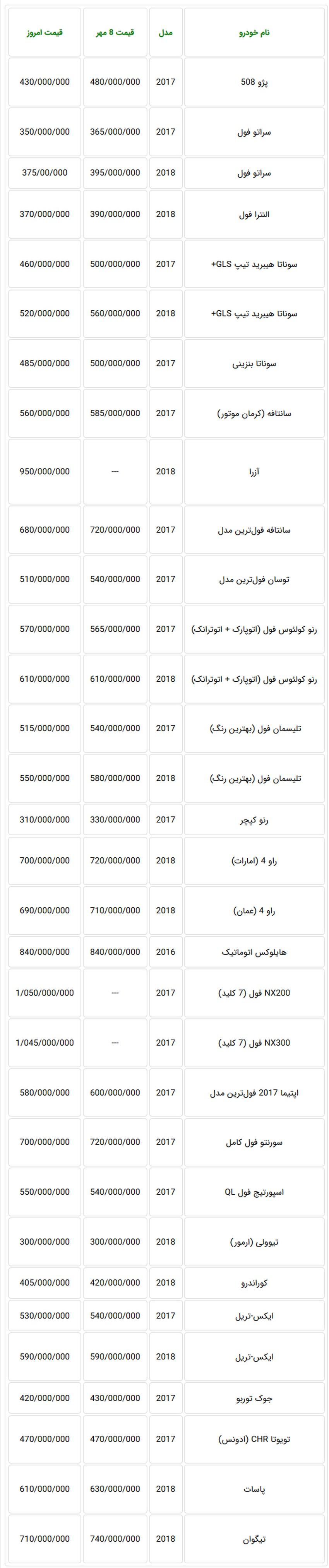 جدول قیمت جدید خودروهای وارداتی در بازار تهران بعد از سقوط دلار