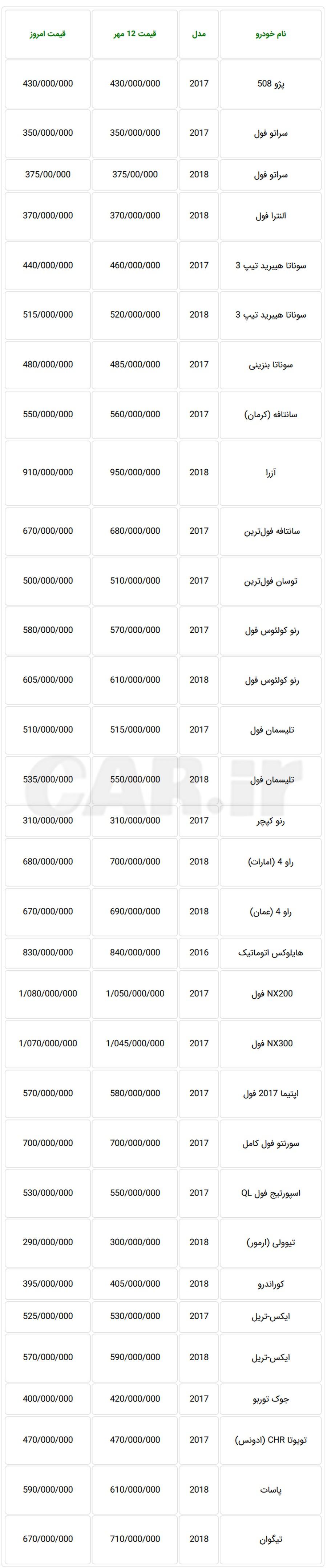 لیست قیمت دیروز خودروهای وارداتی در بازار تهران