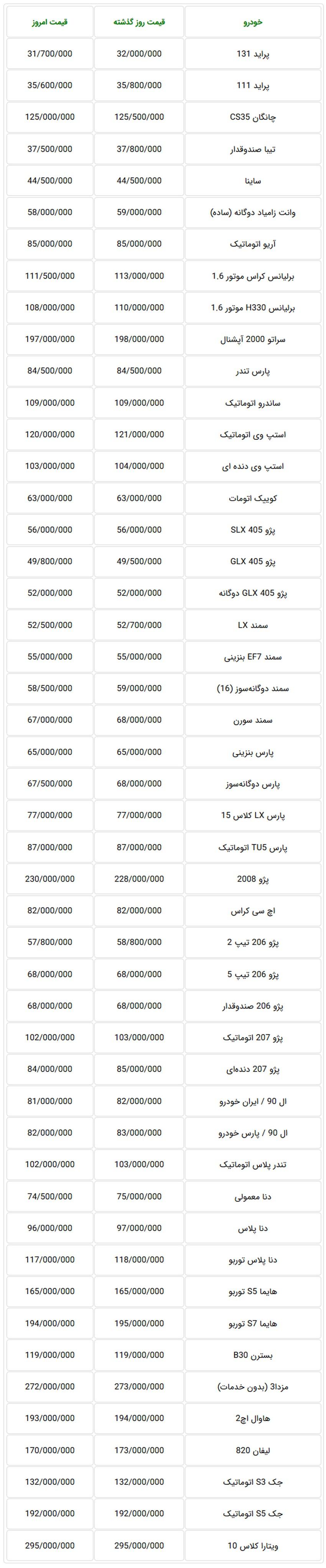 جدول قیمت جدید خودرو در بازار تهران - یکشنبه 6 آبان ماه 97
