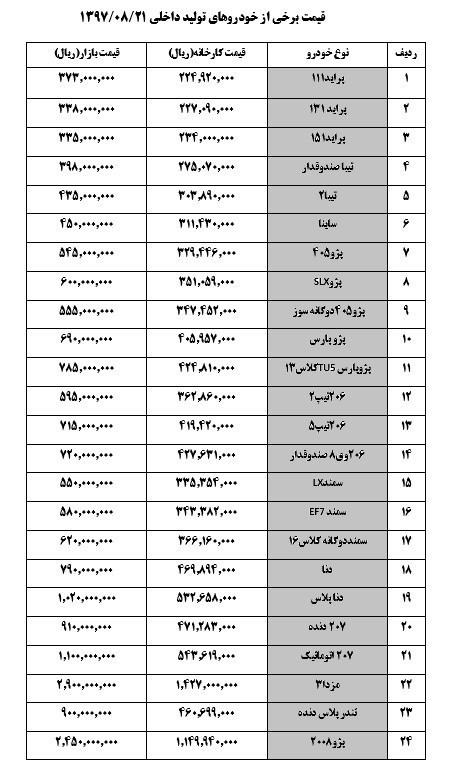 جدول قیمت خودروهای داخلی دوشنبه 21 آبان - پژو۲۰۶ صندوقدار گران شد