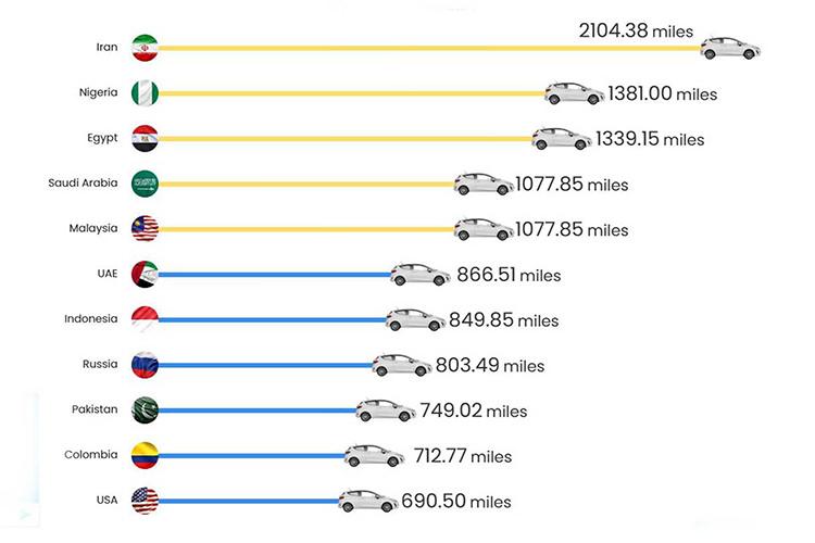 Fuel / مصرف سوخت بنزین