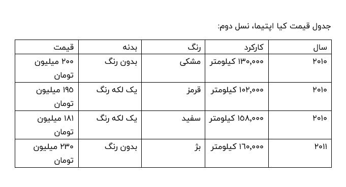جدول قیمت کیا اپتیما، نسل دوم
