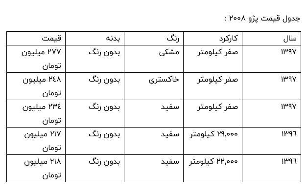 جدول قیمت پژو 2008