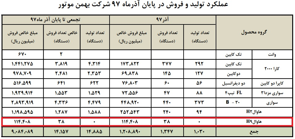 عملکرد تولید و فروش بهمن موتور