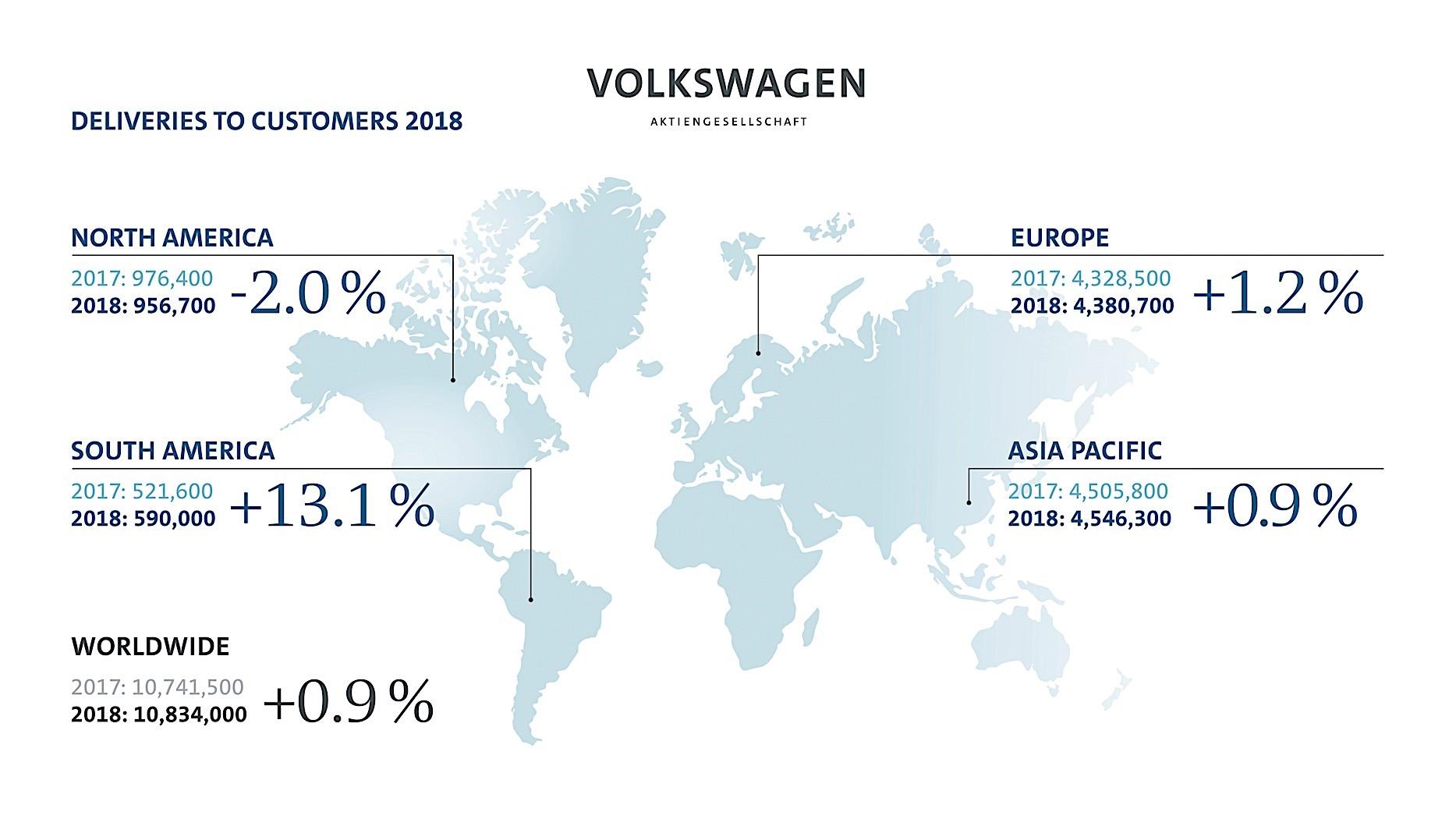 آمار فروش جهانی فولکس واگن در سال 2018 میلادی