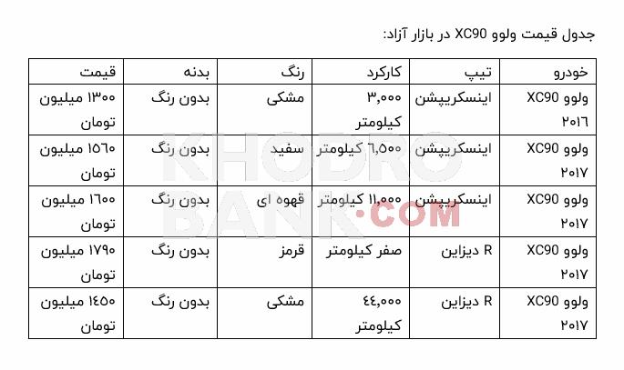 جدول قیمت ولوو XC90 در بازار آزاد