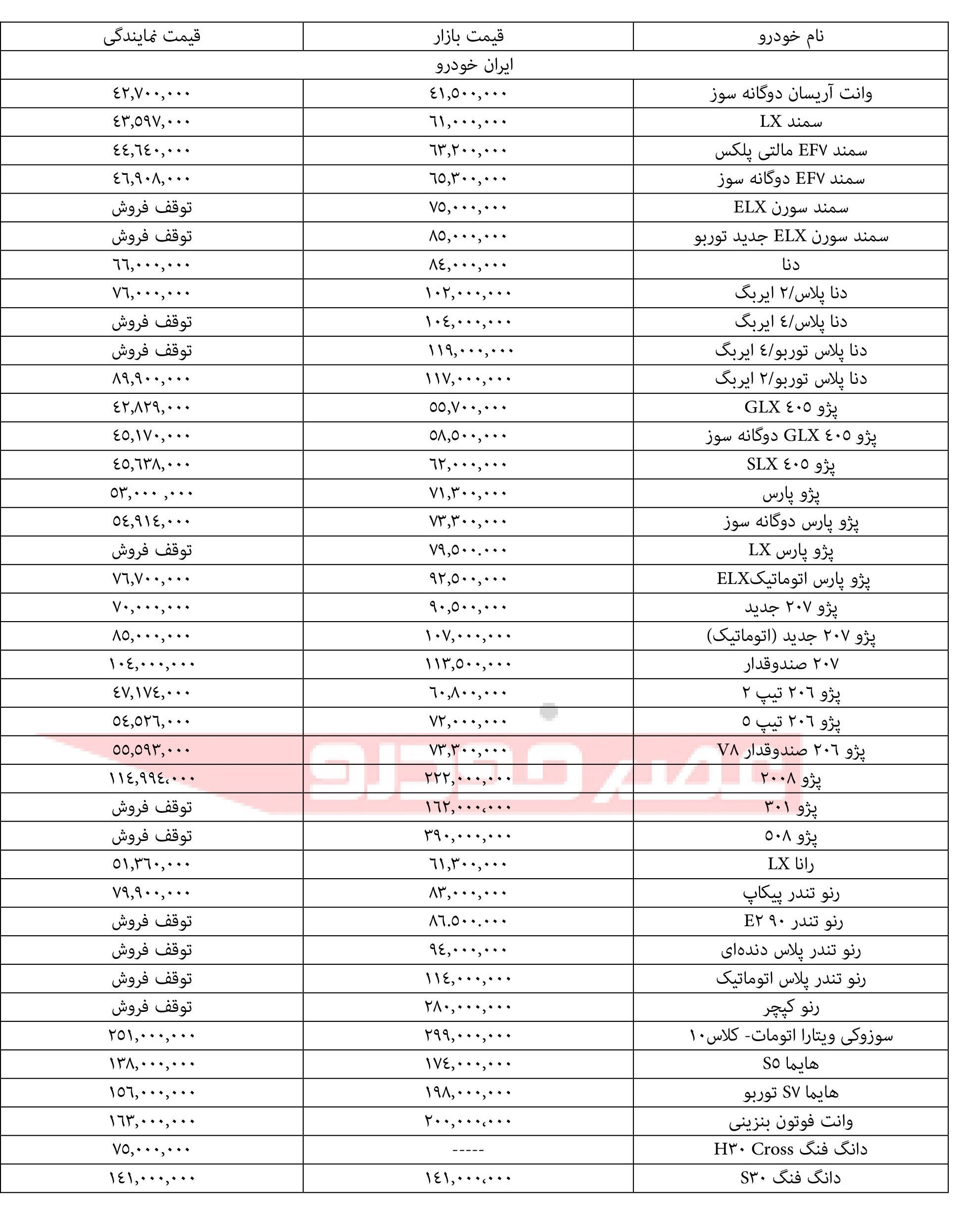 اختلاف قیمت بازار با نمایندگی محصولات ایران خودرو برای 7 بهمن ماه