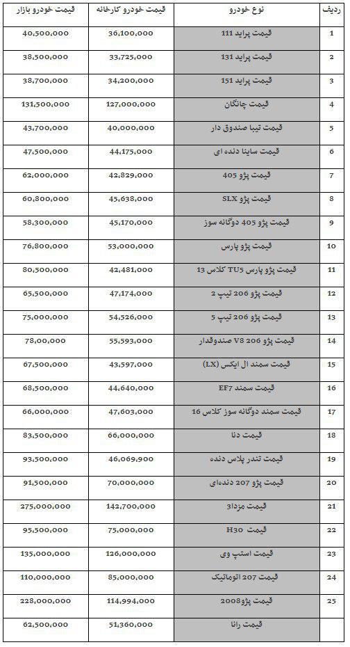 قیمت خودروهای داخلی در روز یکشنبه 14 بهمن ماه