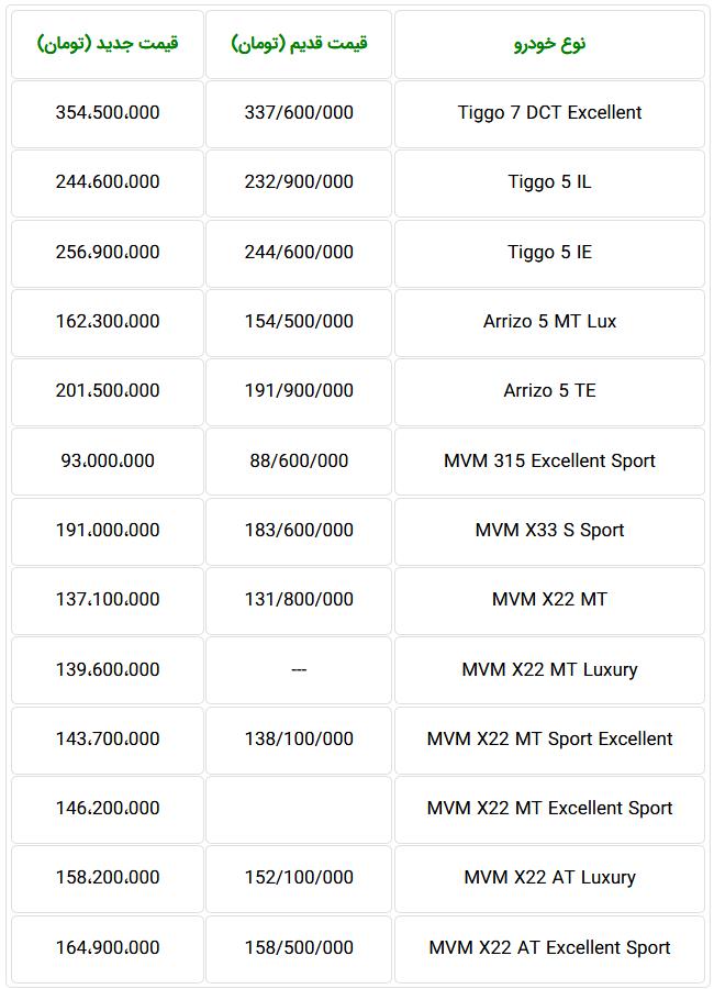قیمت لیزینگی محصولات چری و MVM