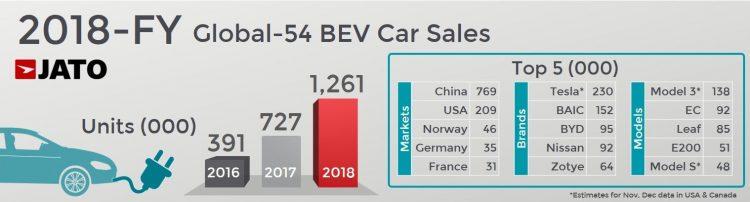بازار خودرو جهان در سال 2018