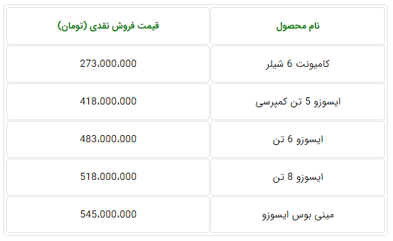 جدول قیمت جدید محصولات بهمن دیزل - مهر 98.PNG