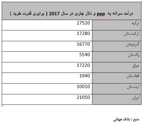 جدول مقایسه درامد سالیانه مردم ایران و کشورهای همسایه.jpg