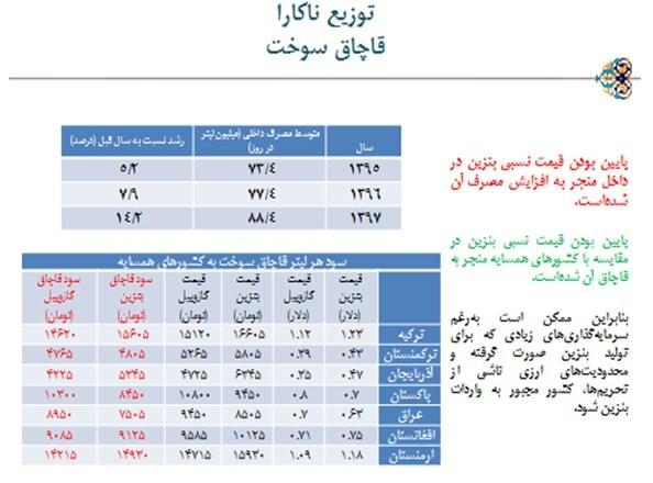 جدول مقایسه قیمت بنزین در ایران و کشورهای همسایه.jpg