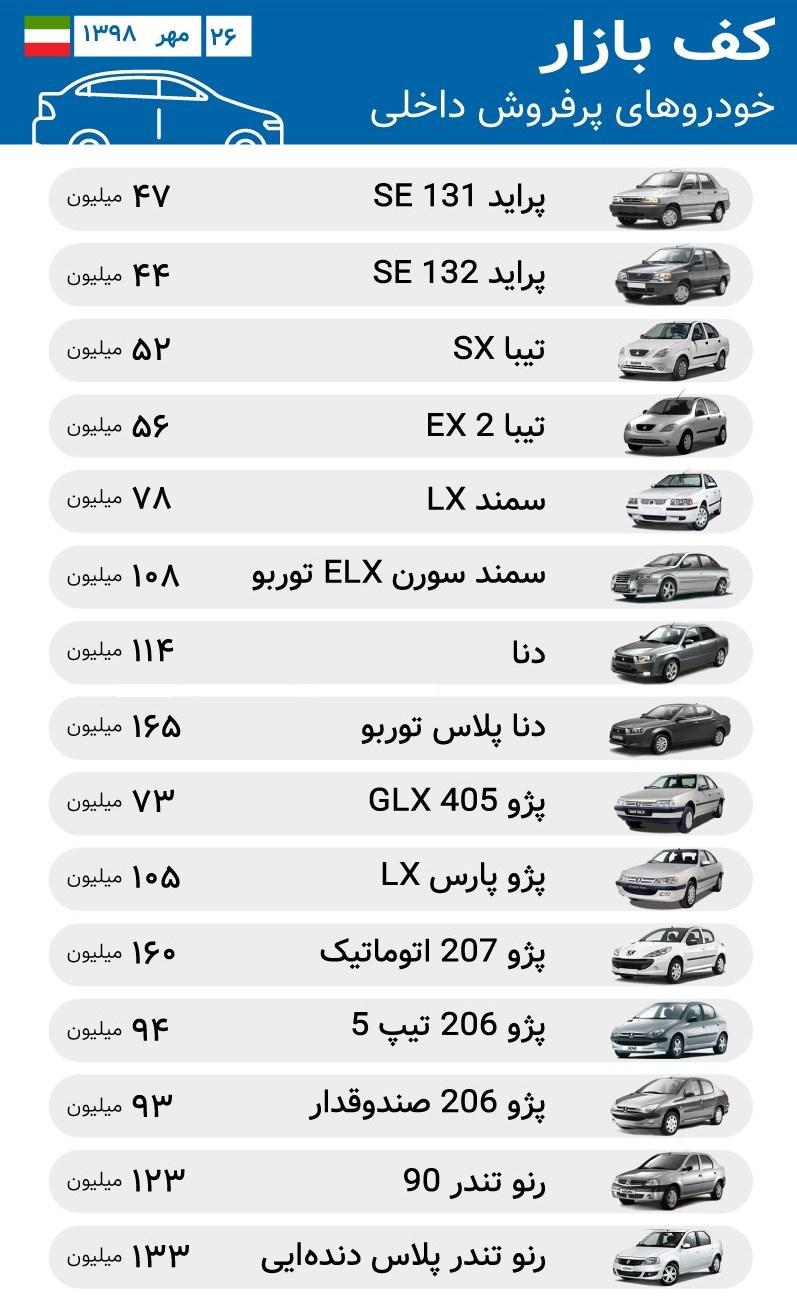 کف قیمت خودروهای وارداتی