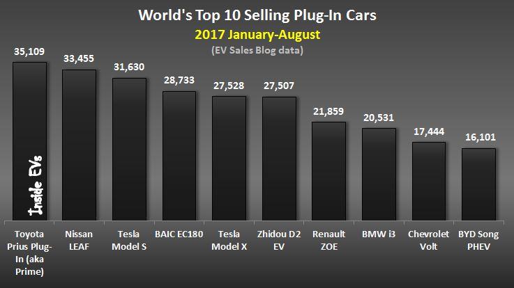آمار فروش خودروهای برقی در سال 2017 میلادی