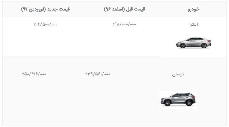 افزایش قیمت خودروهای هیوندای